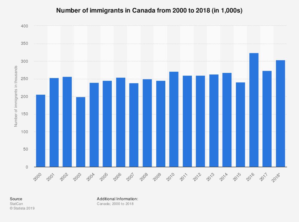 Обучение в Канаде [2019]