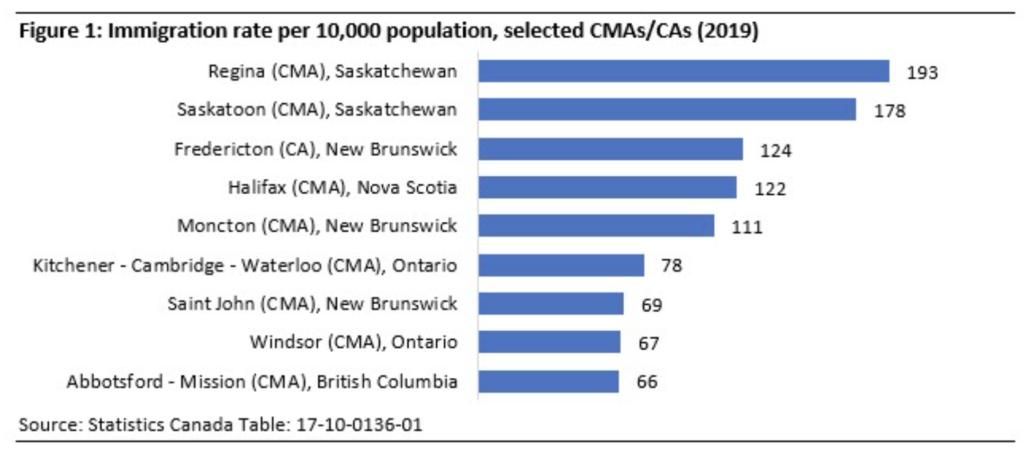 города канады для иммиграции